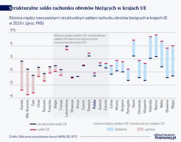 Saldo obrotów bieżących w Polsce bliskie poziomu strukturalnego