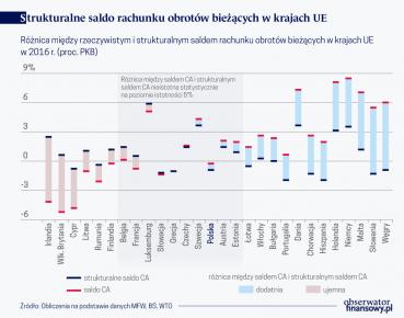 Strukturalne saldo rach. obr. biez. w krajach UE(O)