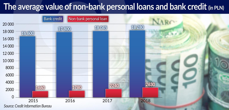 CIESIELSKI Polski sektor pożyczkowy LONG
