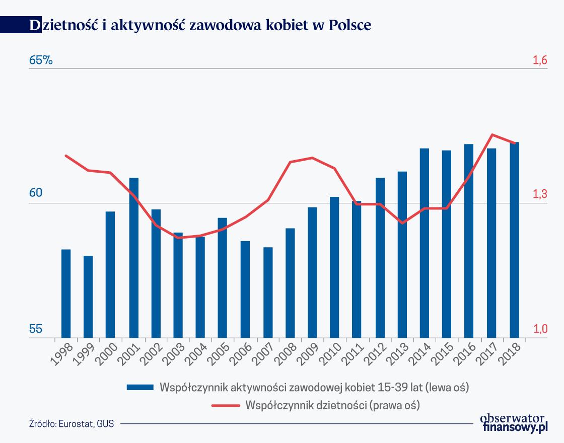 Dzietność i aktywność zawodowa kobiet w Polsce