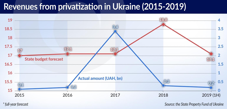 KUZNETSOV Will Ukraine be able to restart its privatization drive LONG