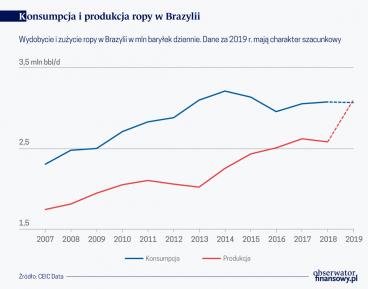 Brazylijska ropa coraz ważniejsza