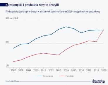 Konsumpcja i produkcja ropy w Brazylii (O)