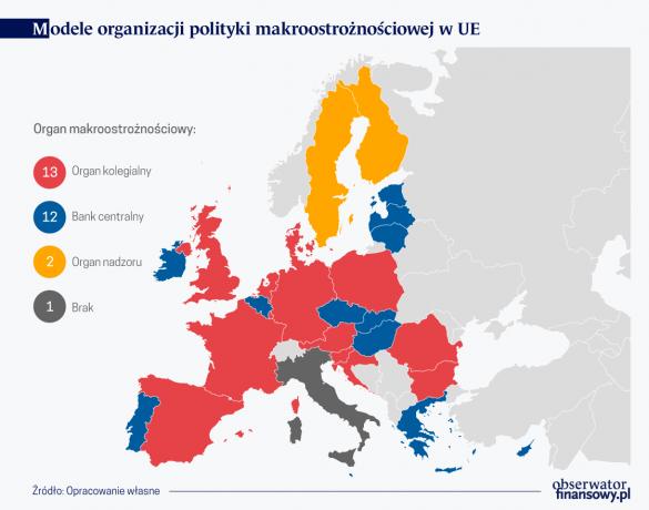 Modele org. polityki makroostrozn. w UE