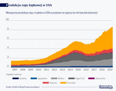 Produkcja ropy łupkowej w USA (O)
