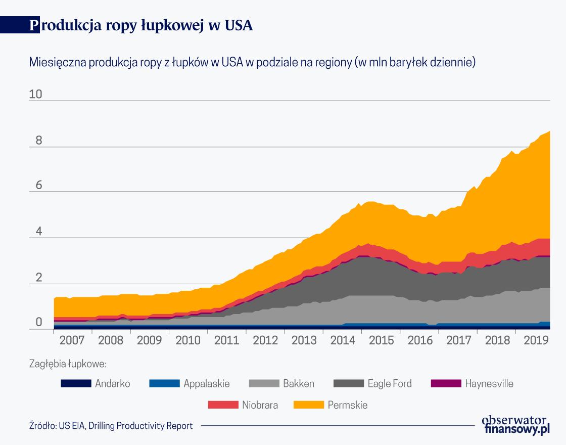 Wzrost niezależności energetycznej USA
