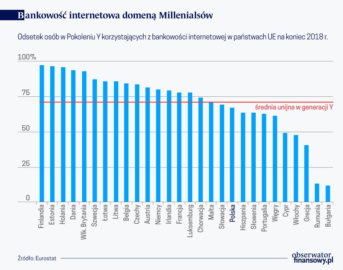 Bankowosc internetowa domena Millenialsow(O)