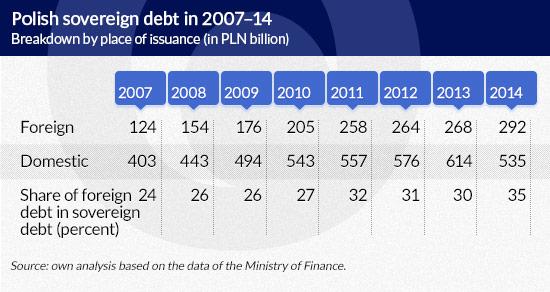 Fleeting foreign financing