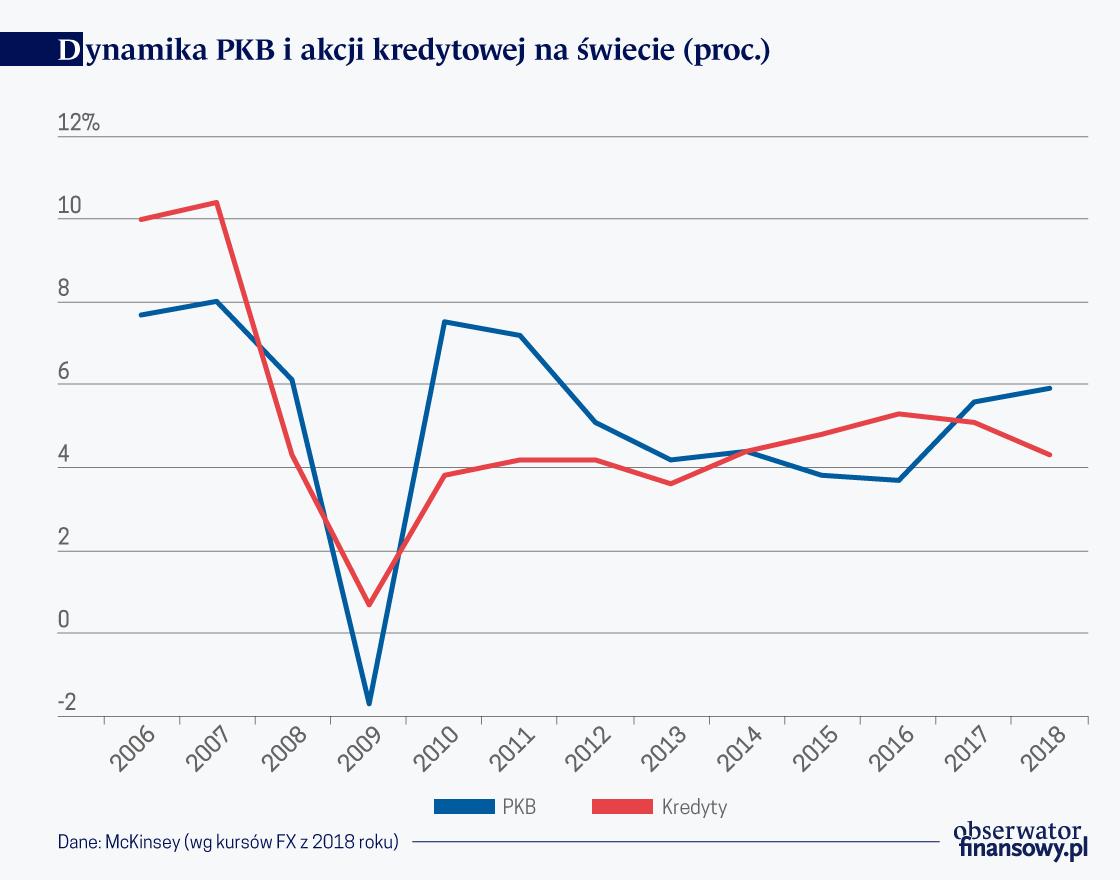 Dynamika PKB i akcji kred. na swiecie
