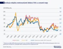 Blaski i cienie niezależności energetycznej USA