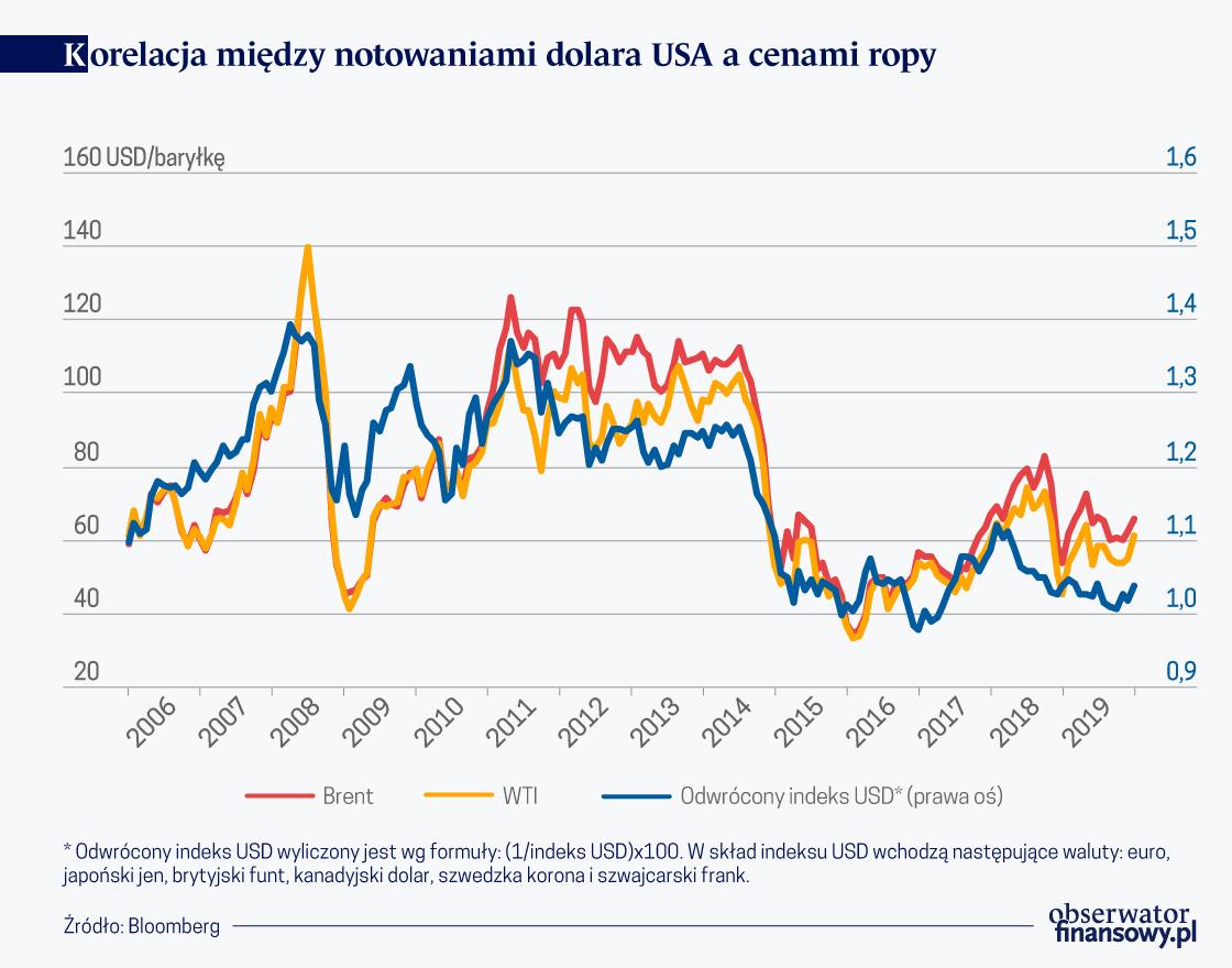 Korelacja miedzy notowaniami USD a cenami ropy
