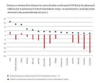 Czy spadek produkcji aut w Niemczech dotknie Polskę?