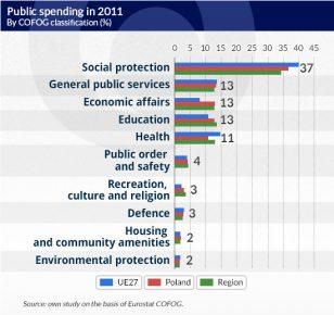 Public-spending-in-2011-