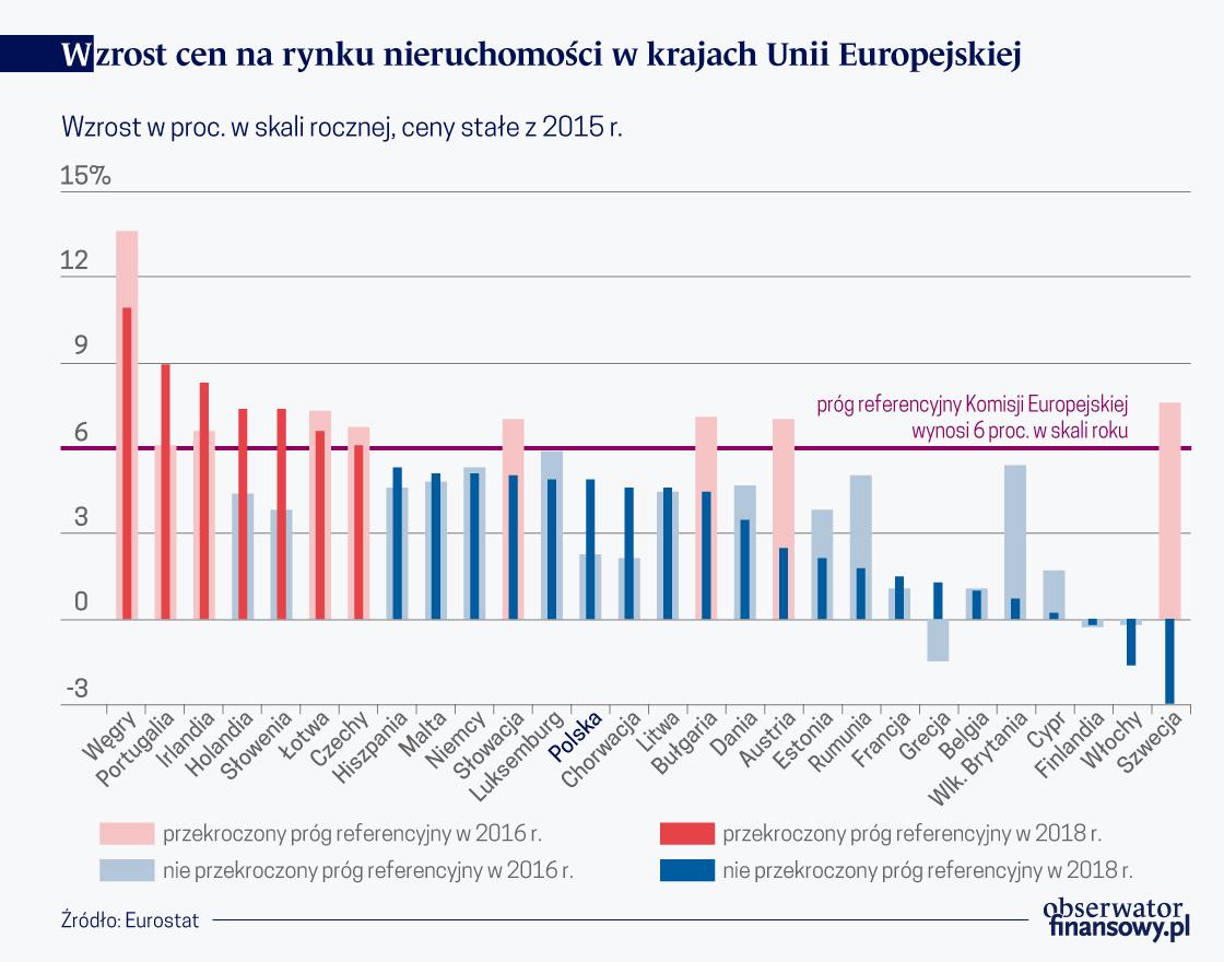 Wzrost cen na rynku nieruch. w kr. UE (O)