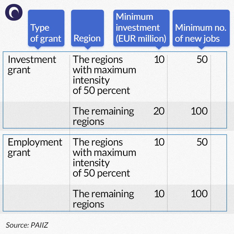 Poland fails to improve its investment incentives