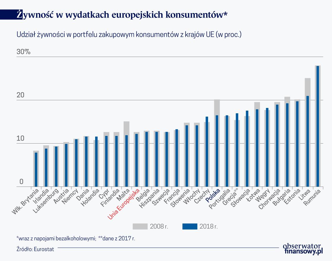 zywnosc_wydatki_UE