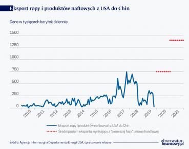 Wyzwania dla amerykańskich eksporterów paliw