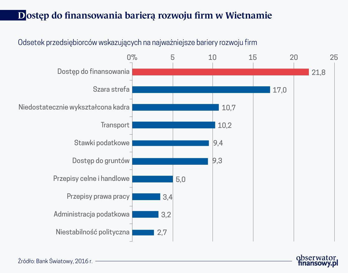 Rynki kapitałowe mogą pomóc usunąć największy problem firm w Wietnamie