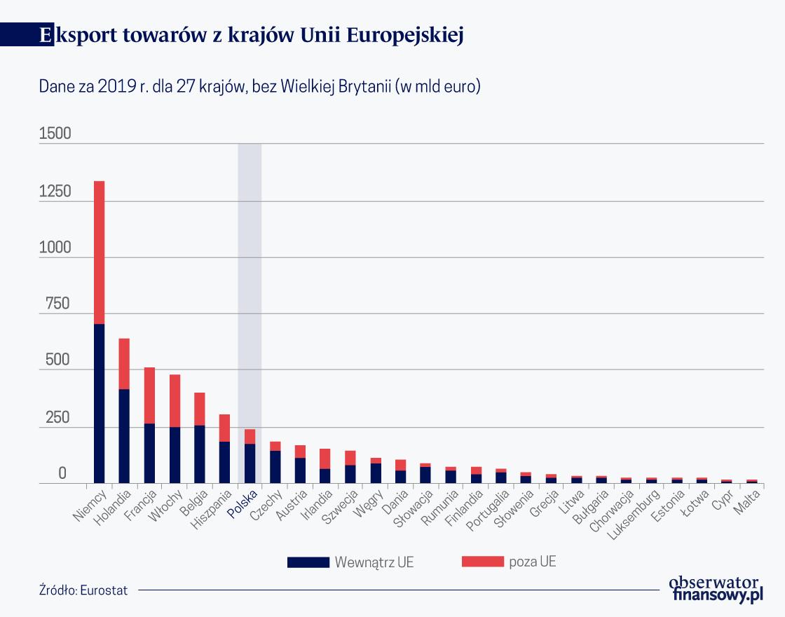 Eksport towarów z kr. Unii Europejskiej