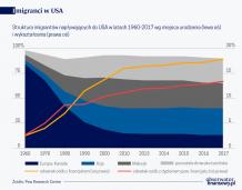 Imigranci szansą na wygranie przez USA wyścigu technologicznego