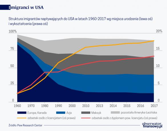 Imigranci USA miejsce urodzenia wykształcenie