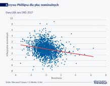 Krzywa Phillipsa: żywa czy martwa?