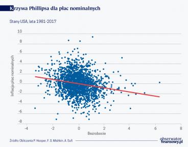 Krzywa Phillipsa dla płac nom.(O)