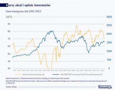 Stadne zachowania na rynkach aktywów – rola polityki pieniężnej