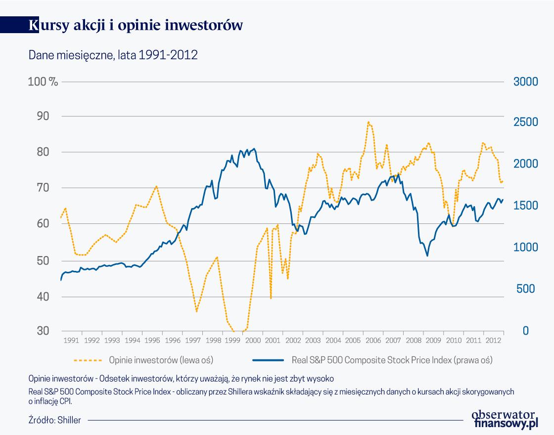 Kursy akcji i opinie inwestorów (o)
