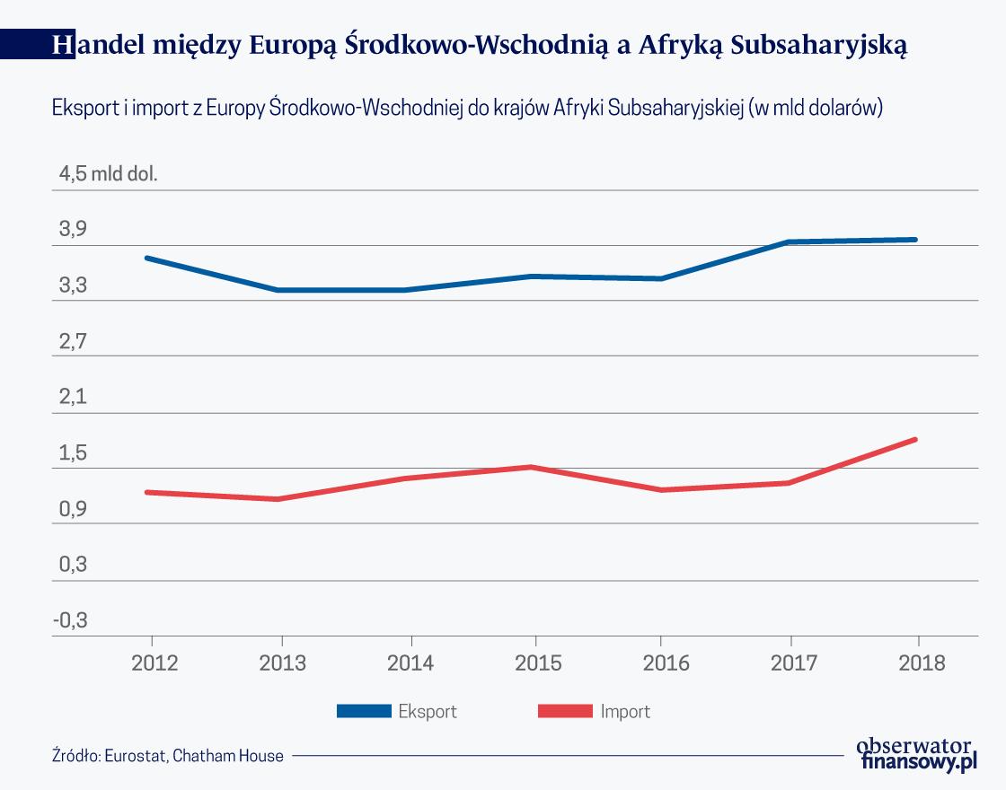 Mało Europy Środkowo-Wschodniej w Afryce Subsaharyjskiej