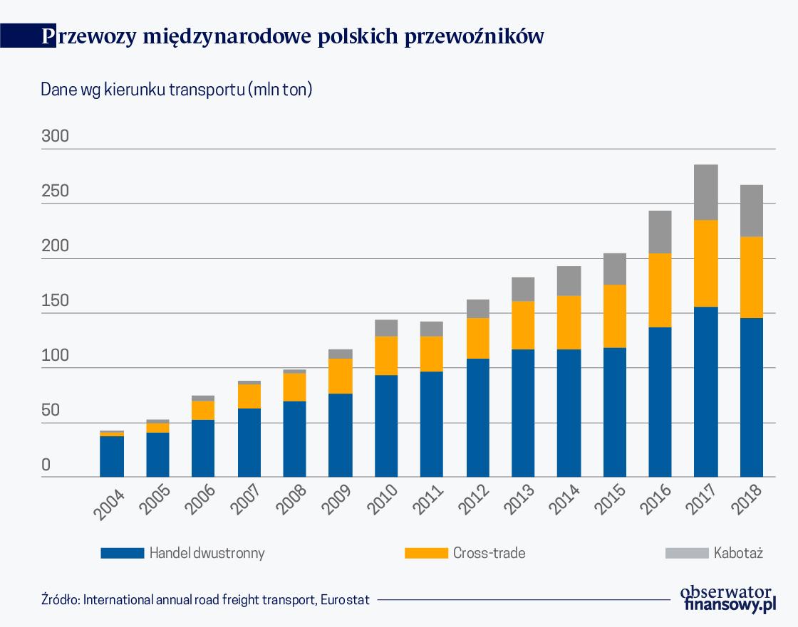 Polska największym przewoźnikiem w transporcie drogowym UE