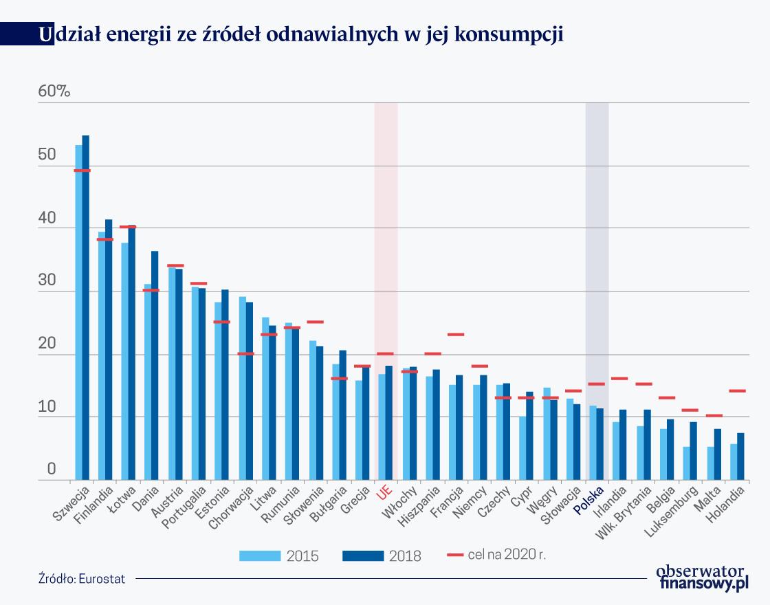 OKO Energia odnawialna