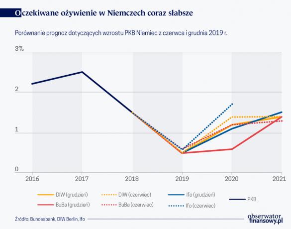 Oczekiwane ożywienie w Niemczech coraz słabsze