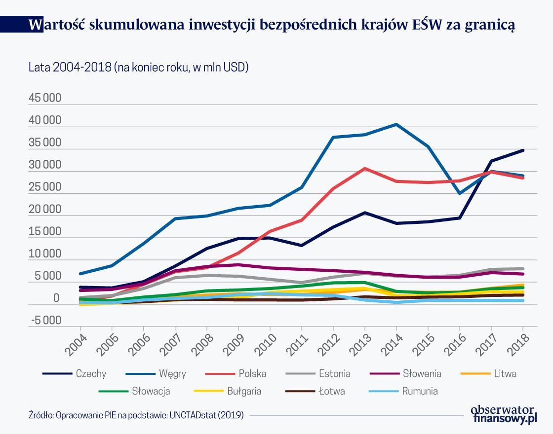 Co dziesiąty polski eksporter inwestuje za granicą