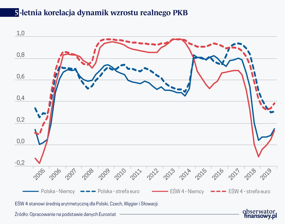 Wyszehrad mniej wrażliwy na spowolnienie w Europie Zach.