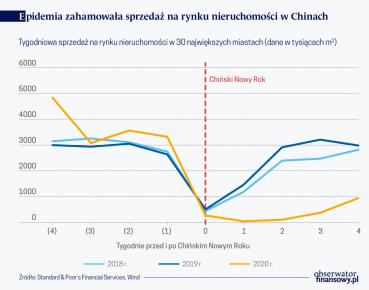 Epidemia zahamowała sprzedaż na rynku nieruchomości Chin