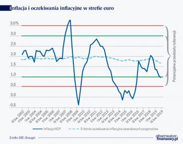 Breugel Potencjalne poziomy tolerancji inflacji EBC
