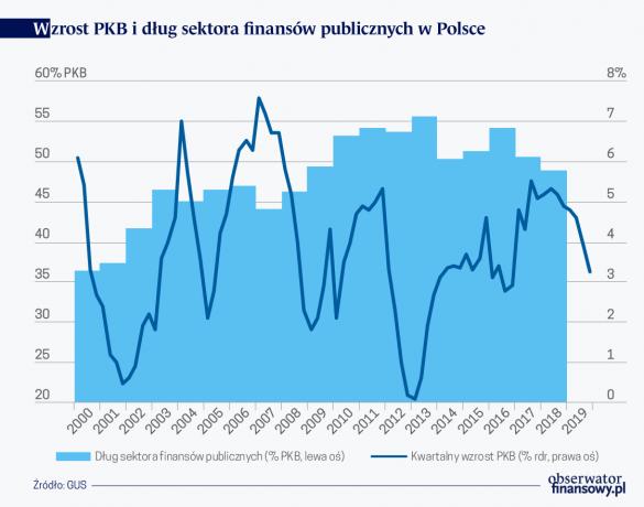 Dług publiczny i wzrost PKB Polski
