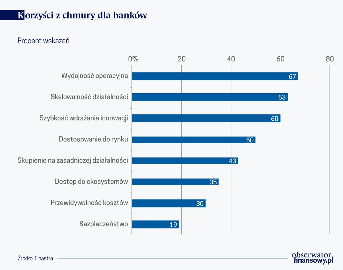 Biznes i banki wchodzą w chmurę