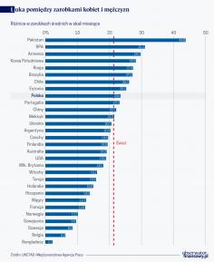 Kobiety pracują tyle, co mężczyźni; często zarabiają mniej