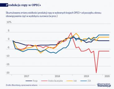 Produkcja ropy w OPEC
