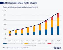 Dwa wymiary polskiego handlu usługami