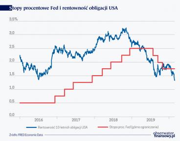 Fed nie pomoże za wiele na gospodarcze powikłania po COVID-19