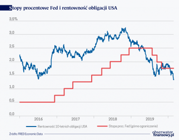 Stopy proc. Fed i rentowność obligacji USA
