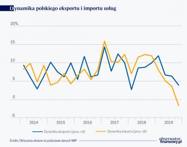 Słabnie międzynarodowy handel usługami