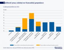 Potencjał pracy zdalnej we Francji, skutki zamknięcia szkół