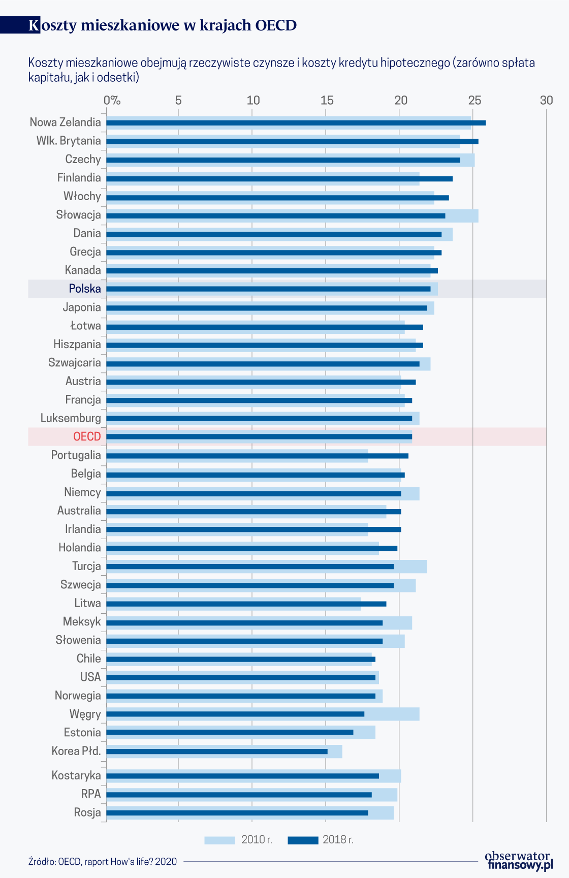 Koszty mieszkaniowe w krajach OECD