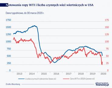 Produkcja ropy musi spadać, aby rynek odzyskał równowagę