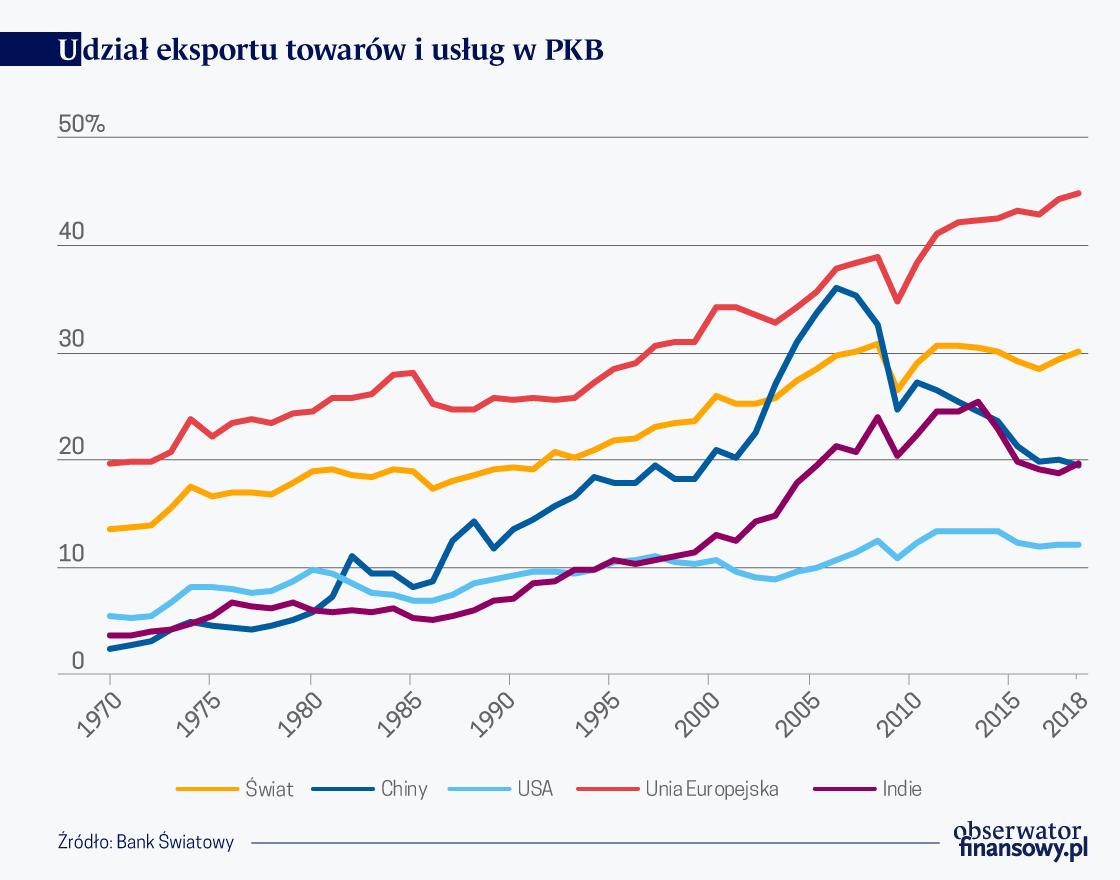 Gadomski W. Eksport i usługi w PKB