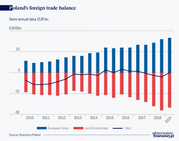 The geographical diversification of Poland's foreign trade